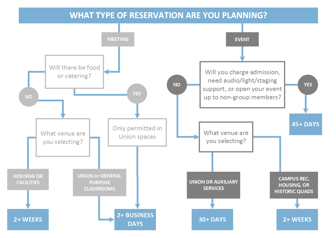 What Type of Reservation Are You Planning? -- see transcript